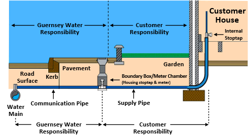 Pipework Responsibility Diagram